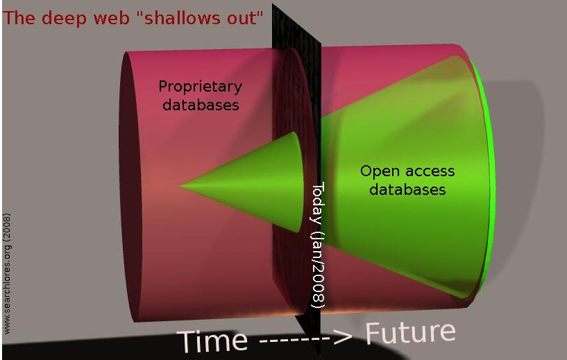 open_access_databases_triumph_takes time
